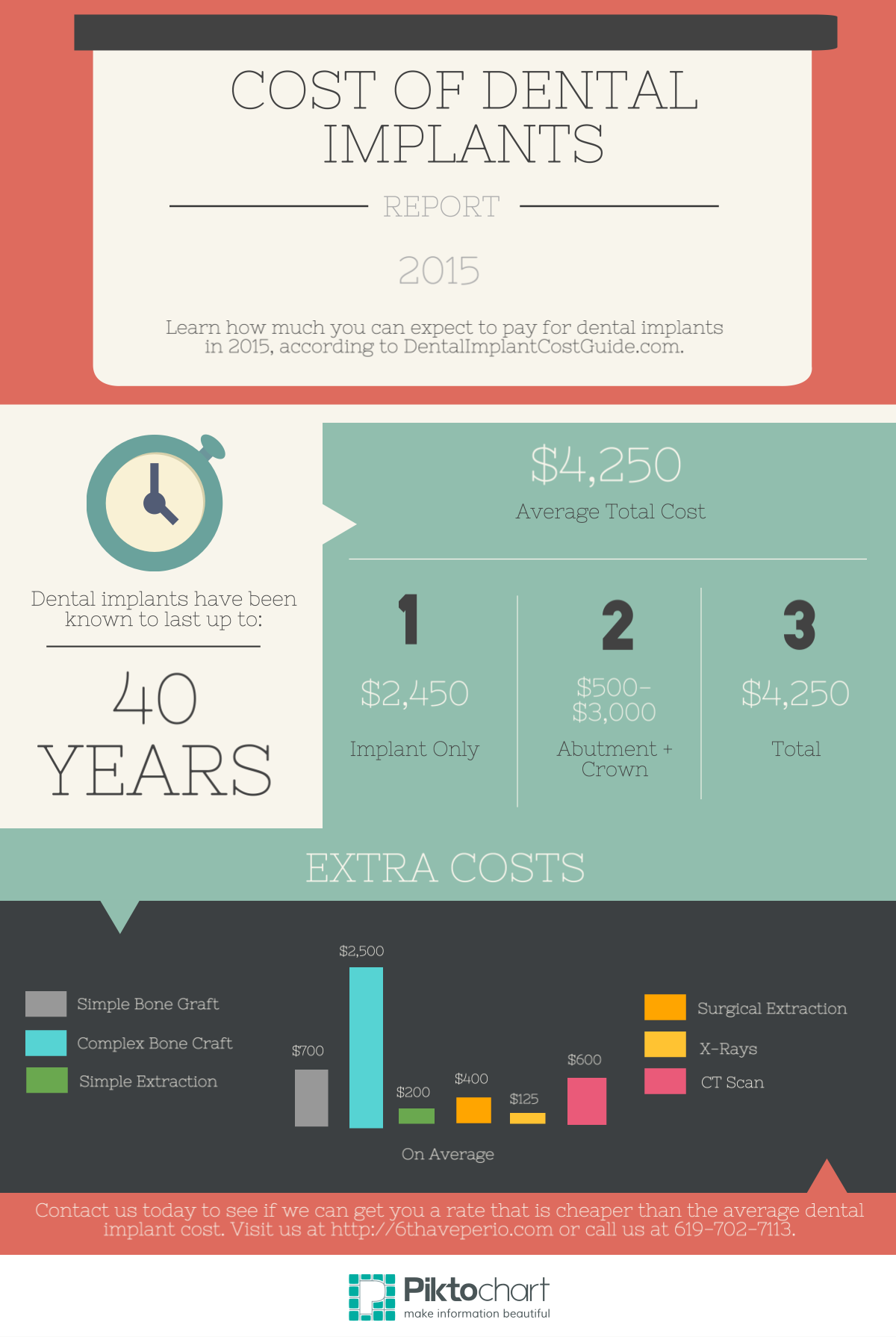 How Much do Dental Implants Cost? | 6th Ave Periodontics
