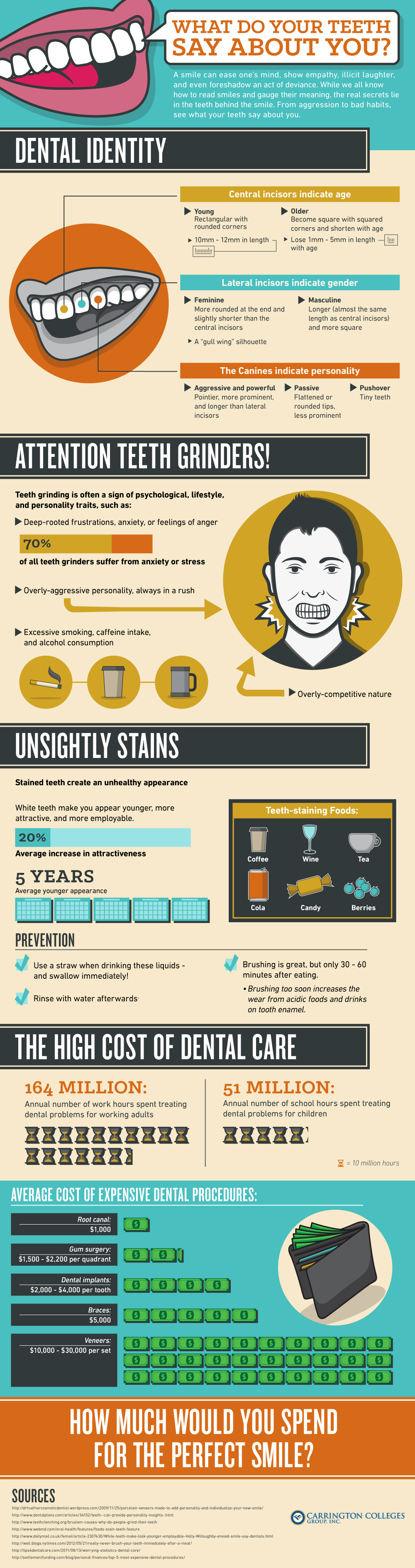 What Do Your Teeth Say About You? | 6th Ave Periodontics