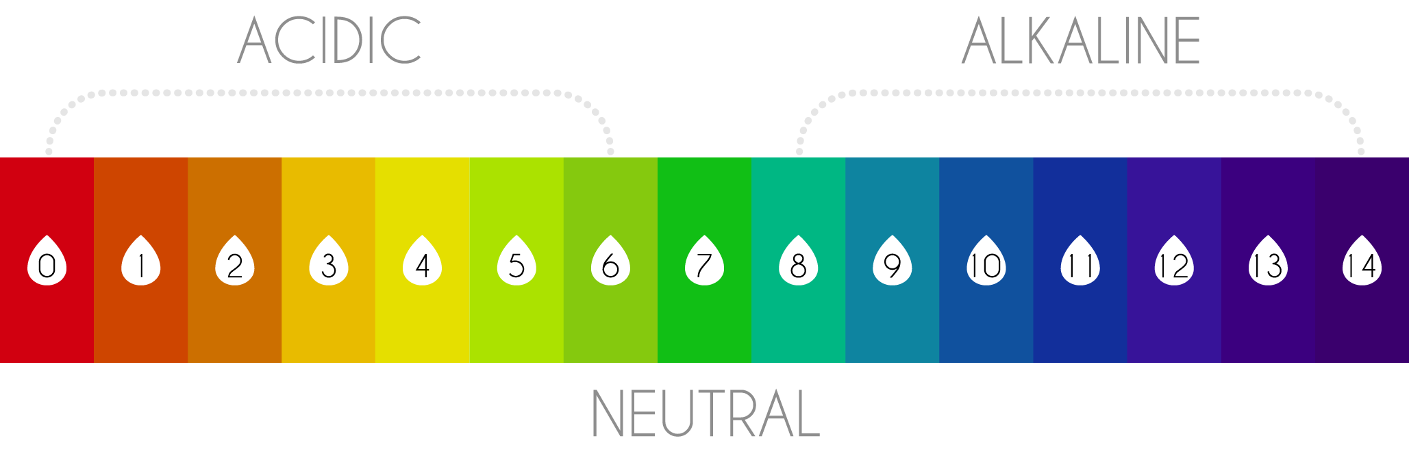 tap water ph neutrality and the acidity of gatorade Alkaline water vs gatorade for sports hydration  improves acid/base status drinking alkaline water helps the blood retain serum bicarbonates, which allows your .